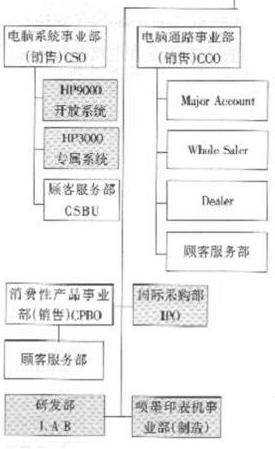 【组织结构与设计】管理学案例分析